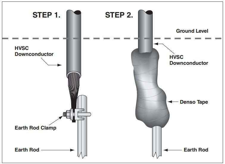 Termination of the HVSC Lower End
